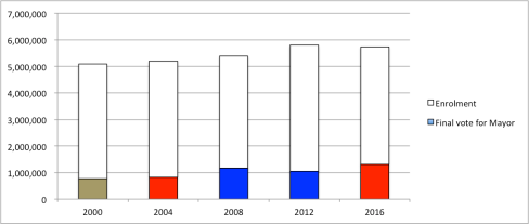 chart - London Mayors.png