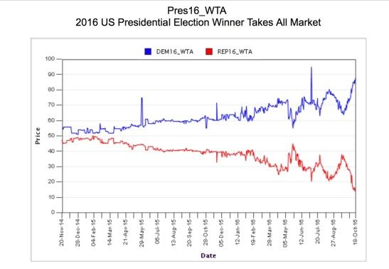 image - polling - IEM price graph.jpg