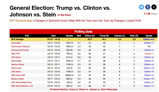 image - polling - RCP 4-candidate.jpg