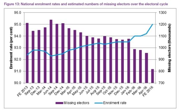 chart - AEC enrolment rate stats 2016.jpg