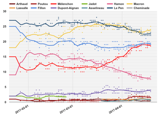graphic - French presidential opinion polling.png