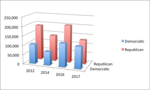 graph - Georgia 6th 2012-17