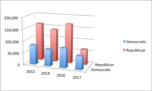 graph - Kansas 4th 2012-17