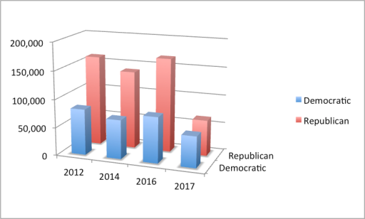 graph - Kansas 4th 2012-17