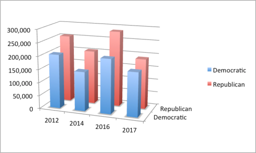 graph - Montana seat 2012-17