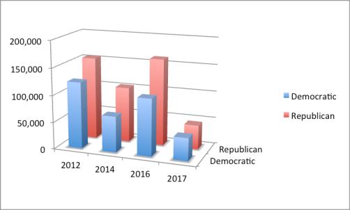 graph - South Carolina 5th 2012-17