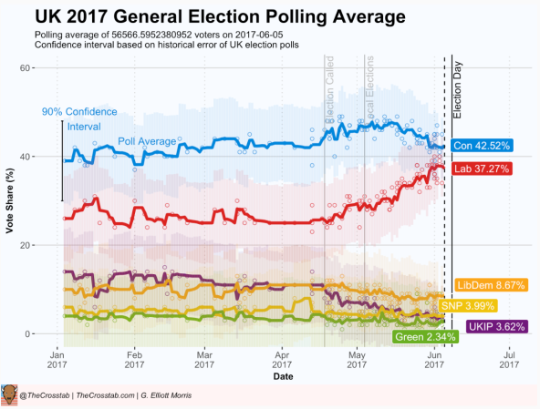 image - polling UK 2017 - Crosstab
