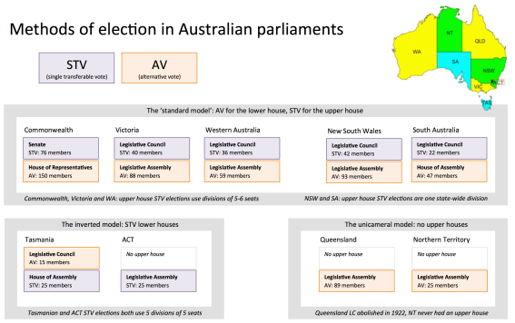 Australian parliamentary electoral systems