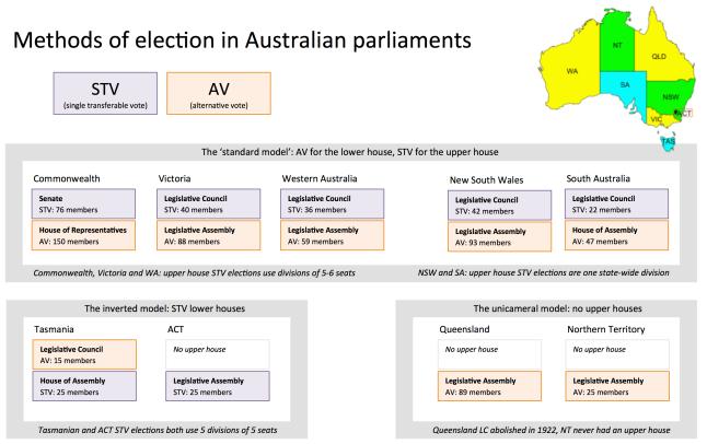 Australian parliamentary electoral systems