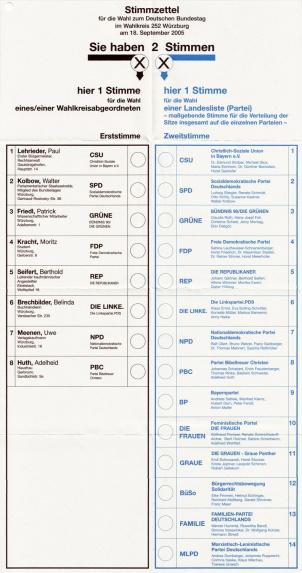 grapgic - Bundestag ballot paper
