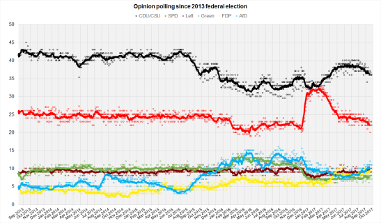 image - German Opinion Polls 2017 Election.png