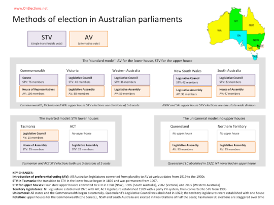 Australian parliaments