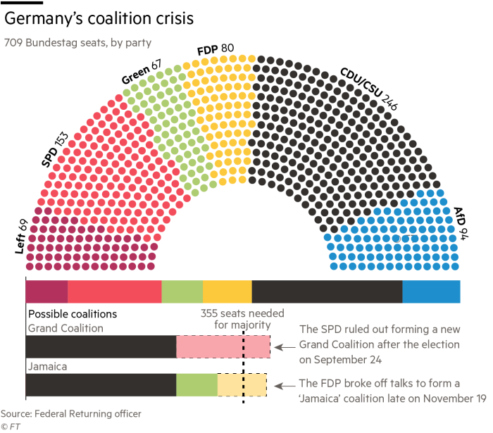 Bundestag compositon 2017.png