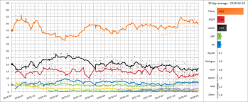 1000px-Hungarian_Opinion_Polling,_30_Day_Moving_Average,_2014-2018.png