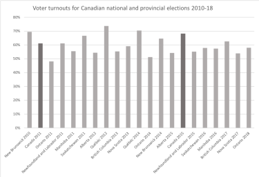graphic - Canadian election turnouts 2010-18