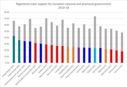 graphic - Canadian government mandates 2010-18