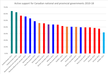 graphic - Canadian government support 2010-18