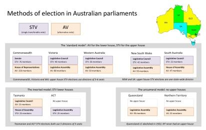 Australian parliaments 2018