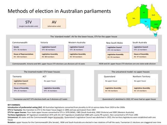 Austraian parliaments2018a